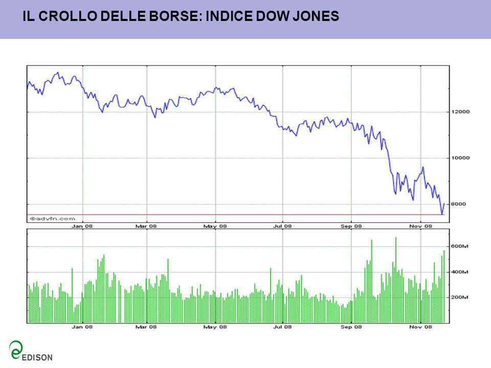 IL CROLLO DELLE BORSE: INDICE DOW JONES