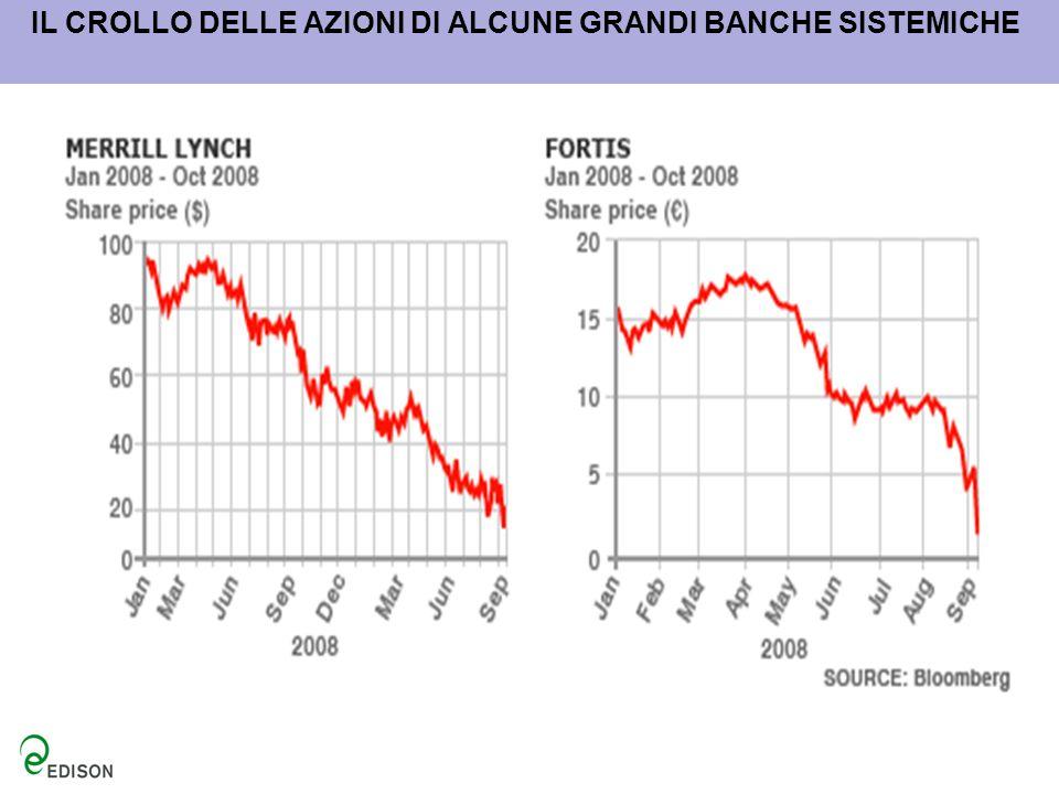 IL CROLLO DELLE AZIONI DI ALCUNE GRANDI BANCHE SISTEMICHE