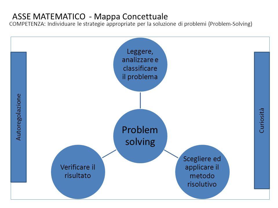 ASSE MATEMATICO - Mappa Concettuale