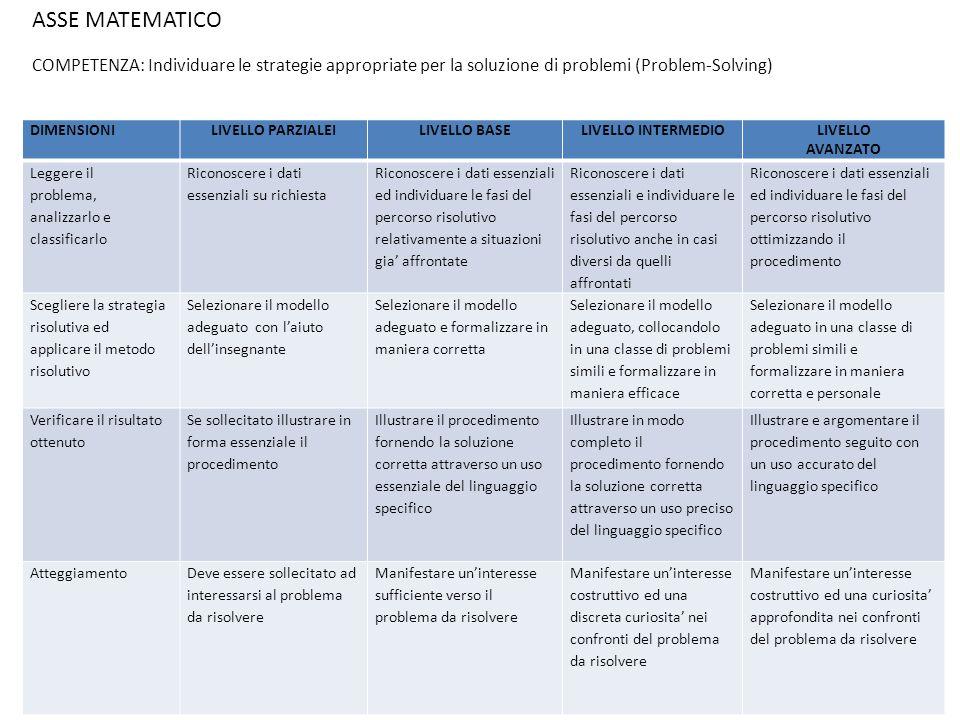 ASSE MATEMATICO COMPETENZA: Individuare le strategie appropriate per la soluzione di problemi (Problem-Solving)