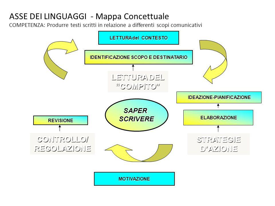 ASSE DEI LINGUAGGI - Mappa Concettuale