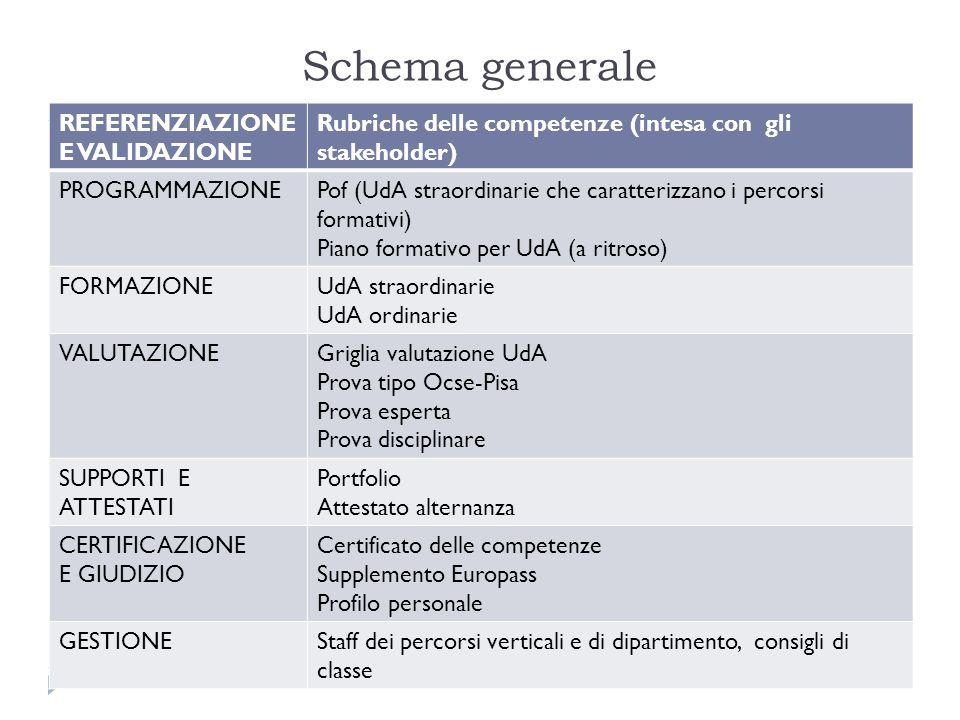 Schema generale REFERENZIAZIONE E VALIDAZIONE