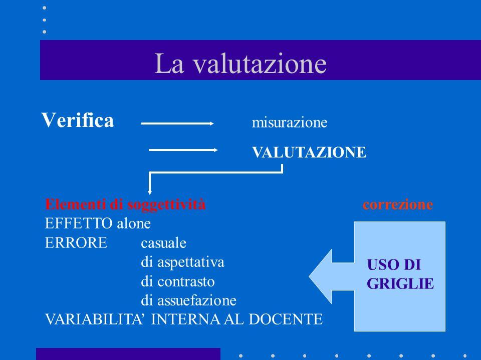 La valutazione Verifica misurazione VALUTAZIONE