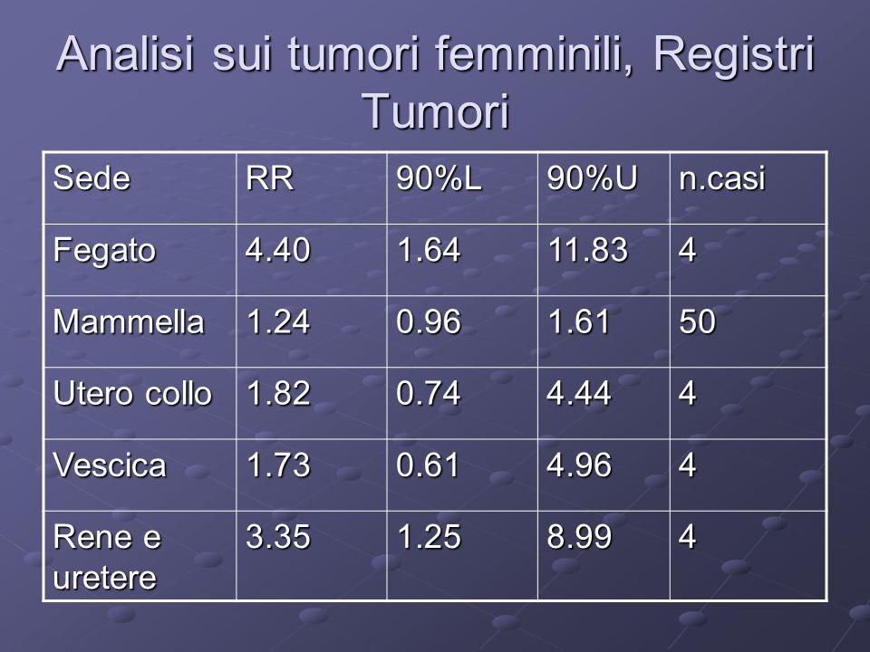Analisi sui tumori femminili, Registri Tumori