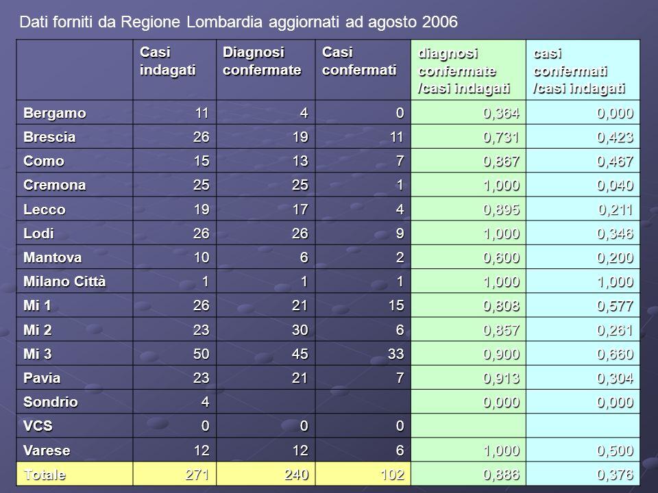 Dati forniti da Regione Lombardia aggiornati ad agosto 2006