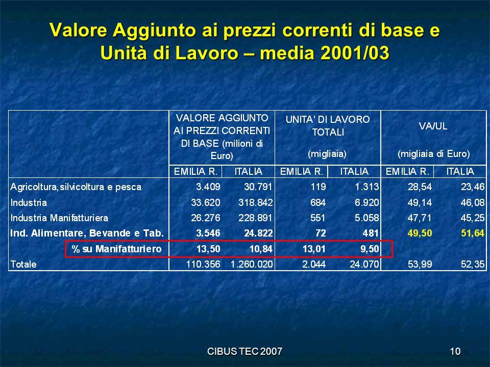 Valore Aggiunto ai prezzi correnti di base e Unità di Lavoro – media 2001/03