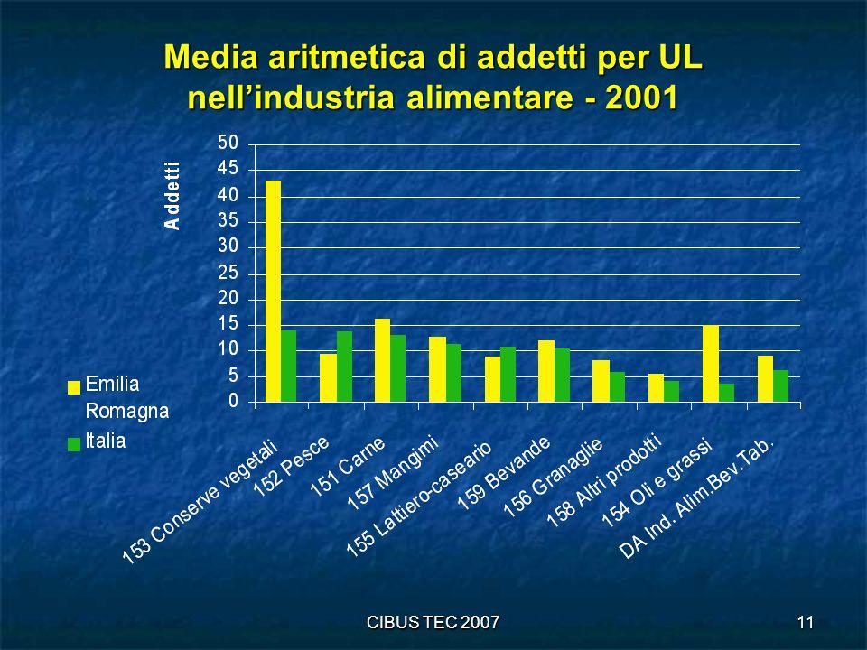 Media aritmetica di addetti per UL nell'industria alimentare - 2001