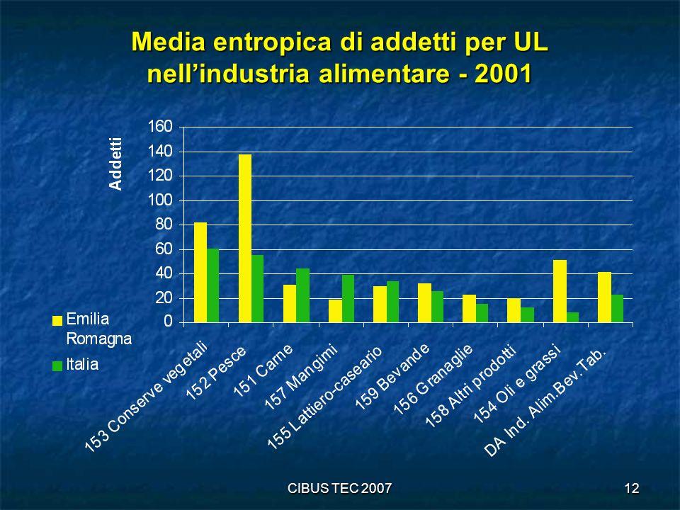 Media entropica di addetti per UL nell'industria alimentare - 2001