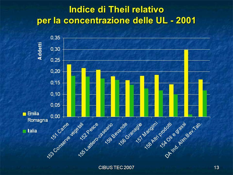 Indice di Theil relativo per la concentrazione delle UL - 2001