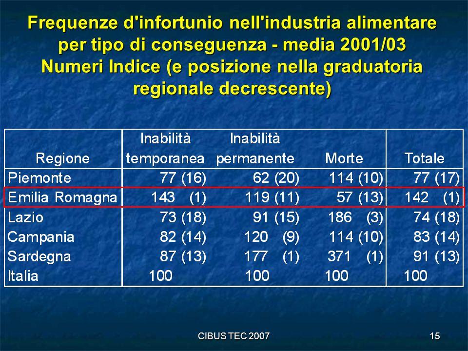 Frequenze d infortunio nell industria alimentare per tipo di conseguenza - media 2001/03 Numeri Indice (e posizione nella graduatoria regionale decrescente)