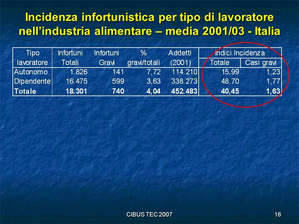 Incidenza infortunistica per tipo di lavoratore nell'industria alimentare – media 2001/03 - Italia