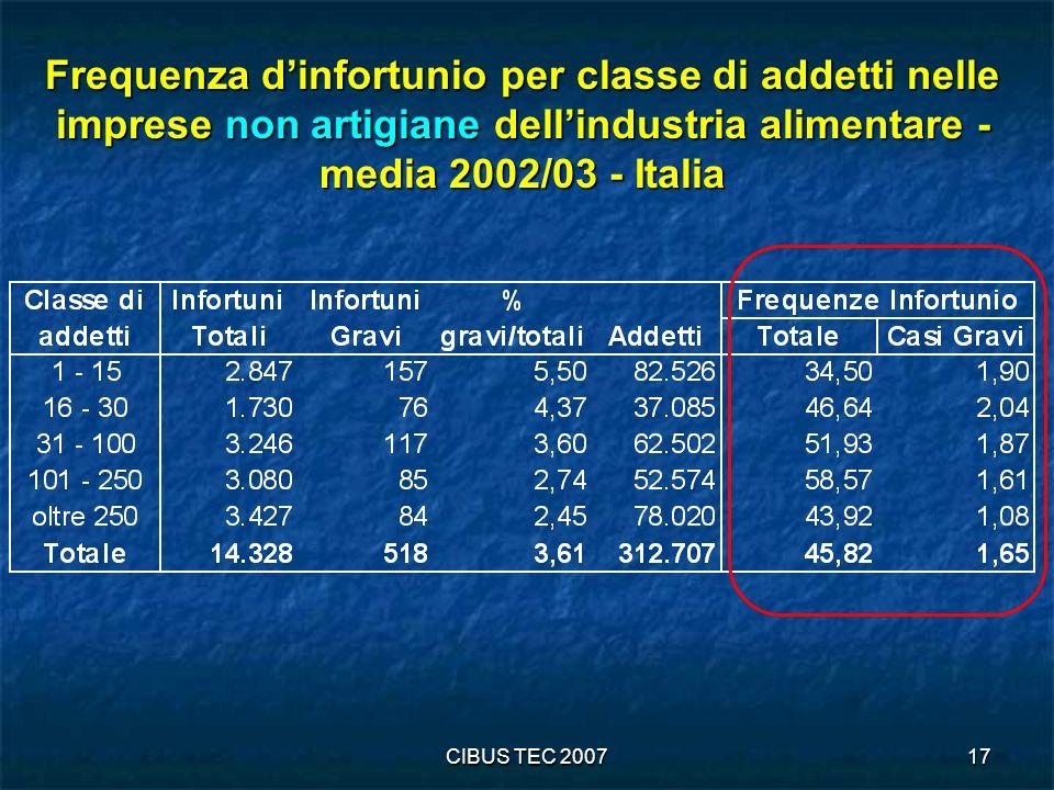 Frequenza d'infortunio per classe di addetti nelle imprese non artigiane dell'industria alimentare - media 2002/03 - Italia