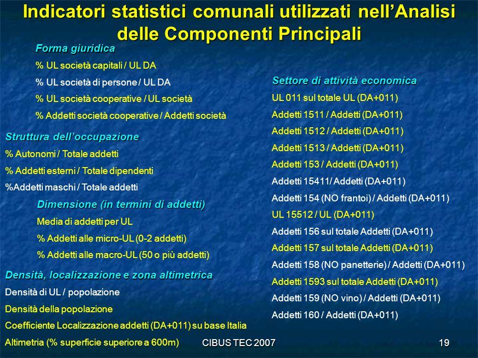 Indicatori statistici comunali utilizzati nell'Analisi delle Componenti Principali