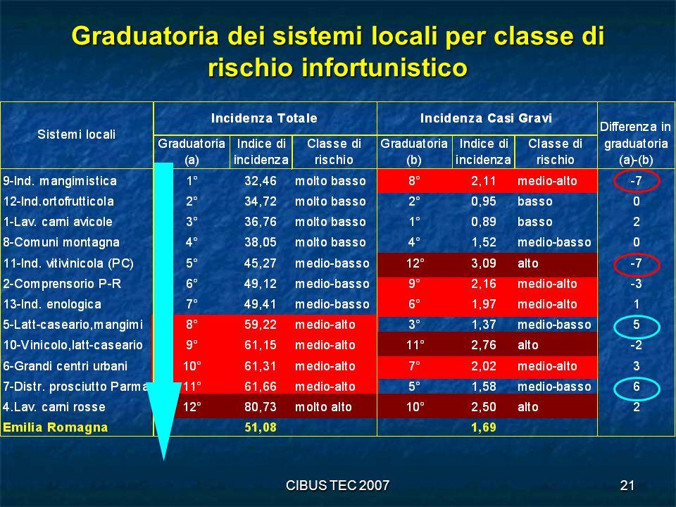 Graduatoria dei sistemi locali per classe di rischio infortunistico