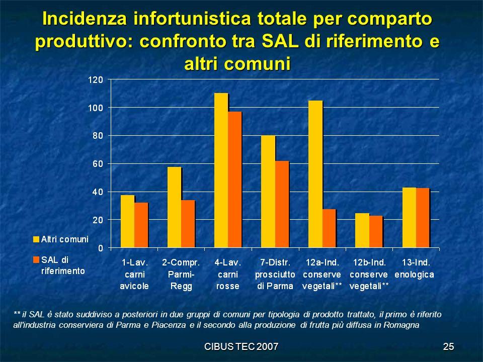 Incidenza infortunistica totale per comparto produttivo: confronto tra SAL di riferimento e altri comuni