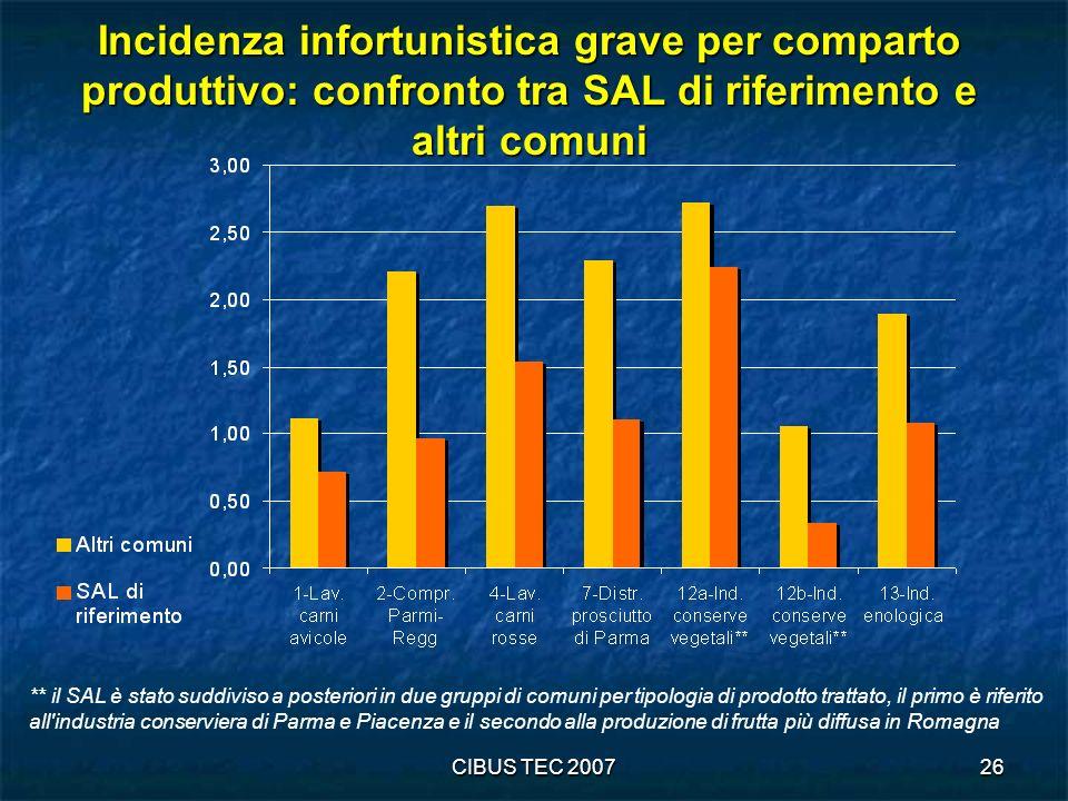 Incidenza infortunistica grave per comparto produttivo: confronto tra SAL di riferimento e altri comuni