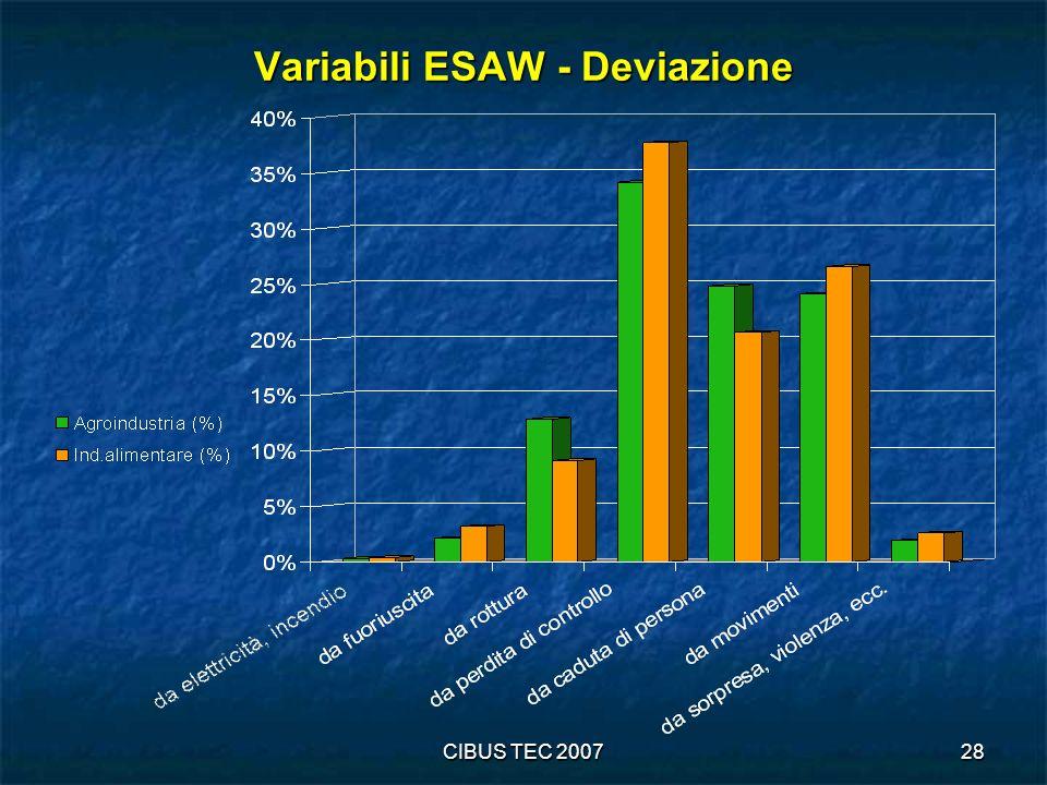 Variabili ESAW - Deviazione