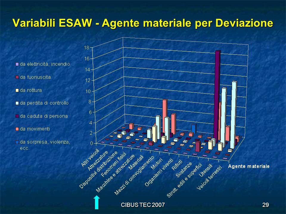 Variabili ESAW - Agente materiale per Deviazione
