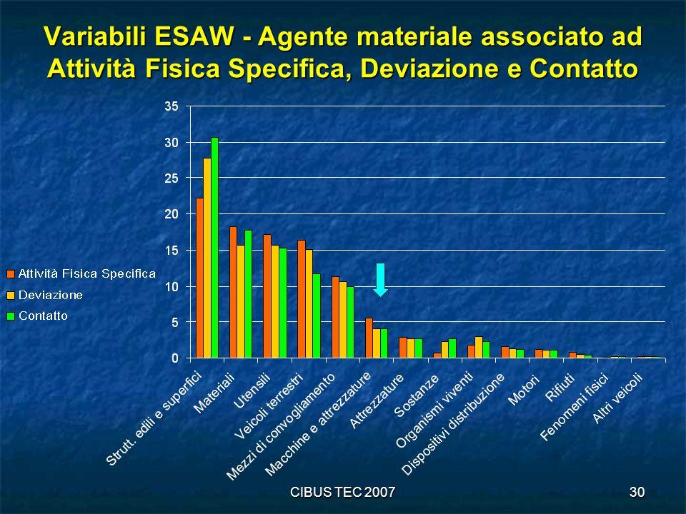 Variabili ESAW - Agente materiale associato ad Attività Fisica Specifica, Deviazione e Contatto