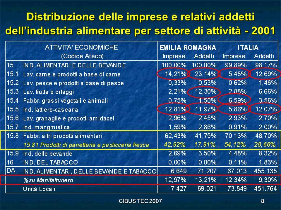 Distribuzione delle imprese e relativi addetti dell'industria alimentare per settore di attività - 2001