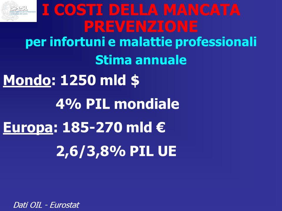 I COSTI DELLA MANCATA PREVENZIONE