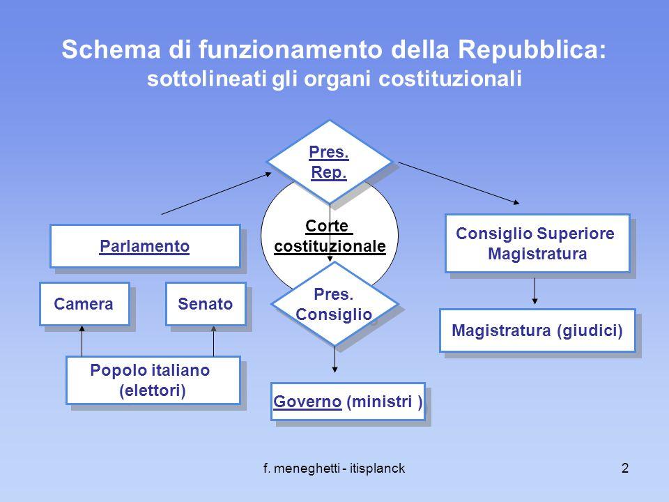 Gli organi costituzionali della repubblica italiana ppt for Parlamento italiano schema