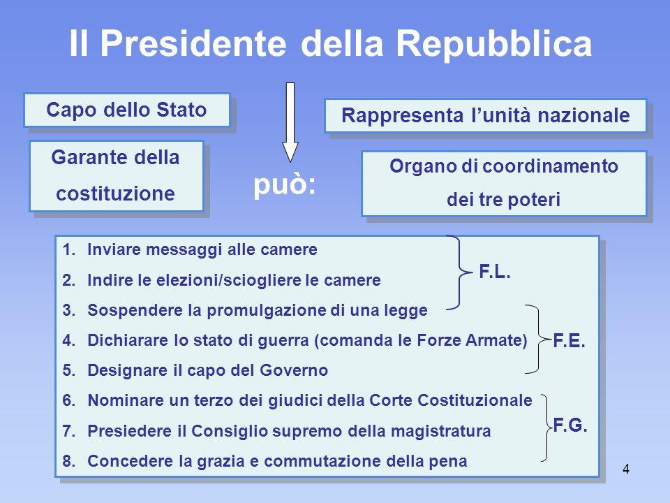 Gli organi costituzionali della repubblica italiana ppt for Legge della repubblica