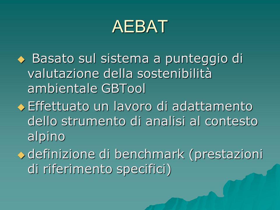 AEBAT Basato sul sistema a punteggio di valutazione della sostenibilità ambientale GBTool.