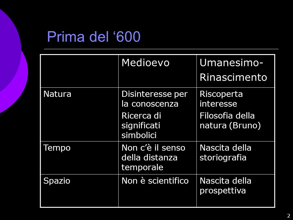 Prima del '600 Medioevo Umanesimo- Rinascimento Natura