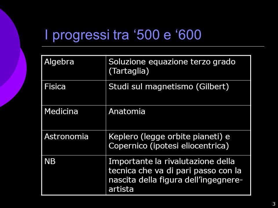 I progressi tra '500 e '600 Algebra