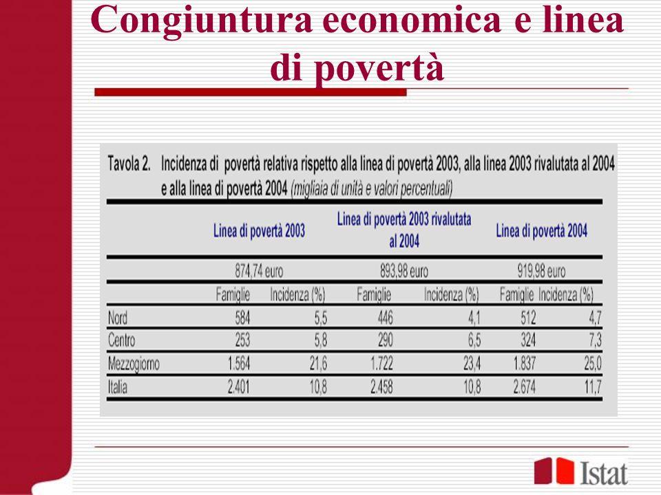 Congiuntura economica e linea di povertà