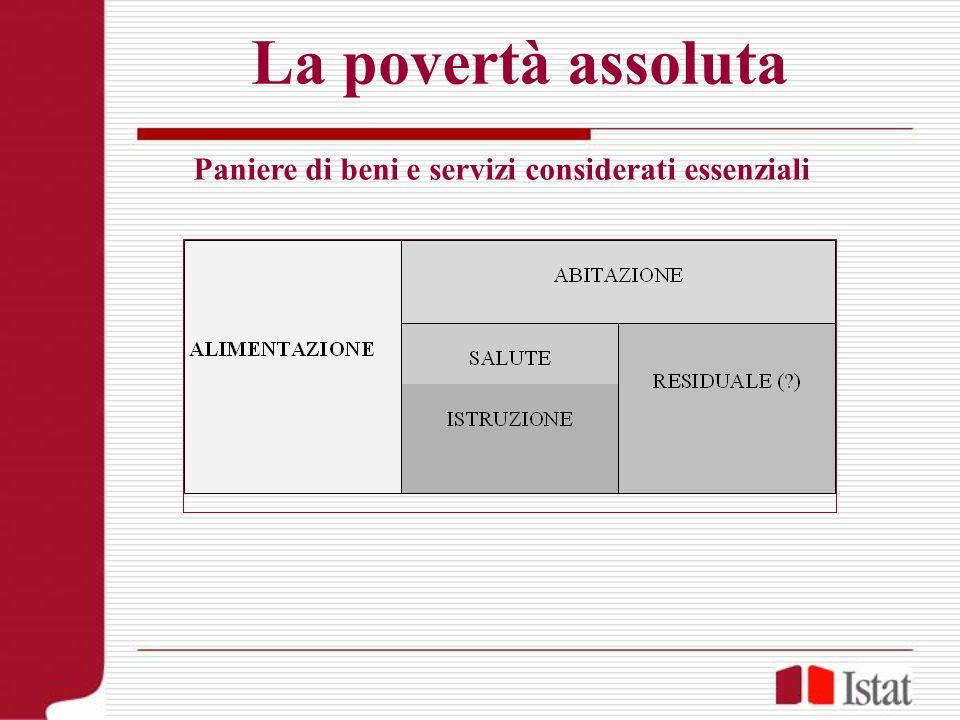 La povertà assoluta Paniere di beni e servizi considerati essenziali