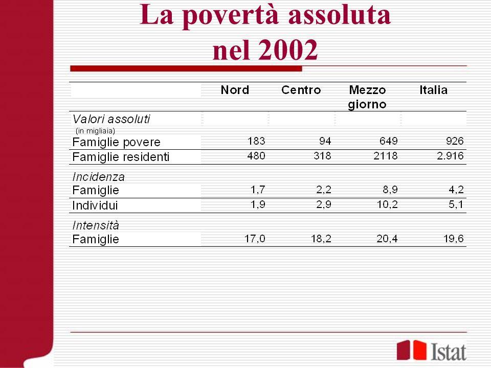 La povertà assoluta nel 2002