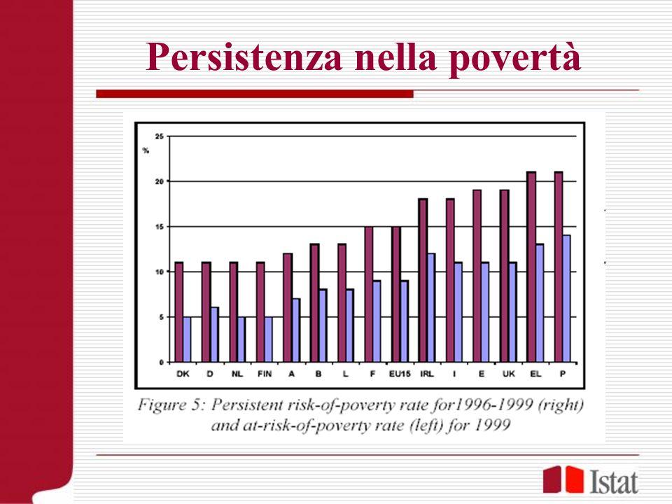 Persistenza nella povertà