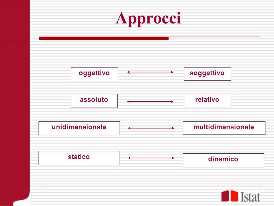 Approcci oggettivo soggettivo assoluto relativo unidimensionale