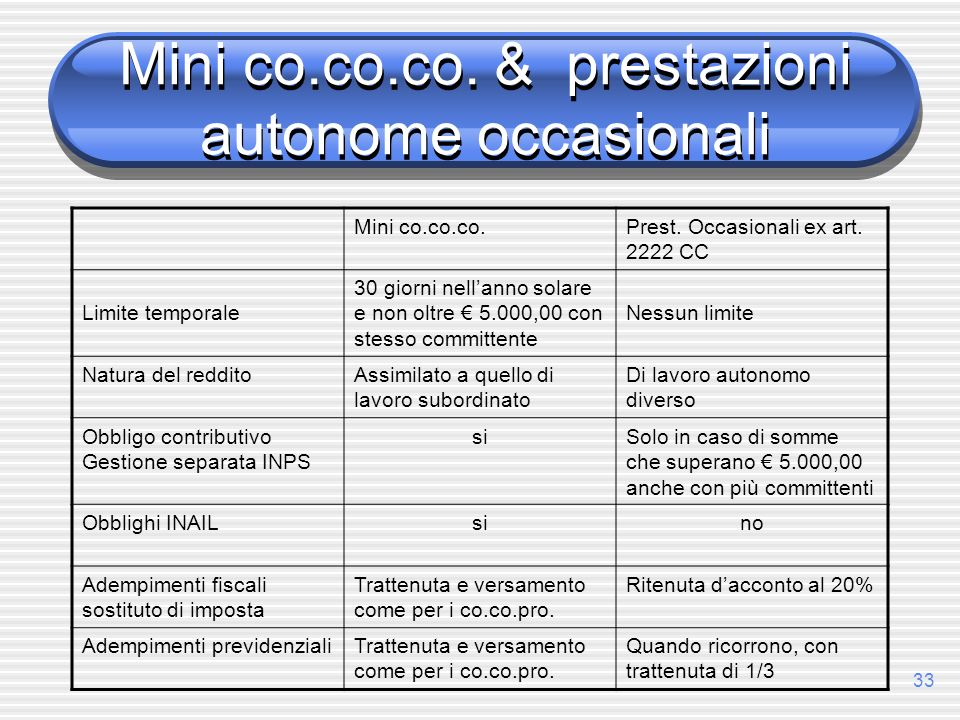 Mini co.co.co. & prestazioni autonome occasionali