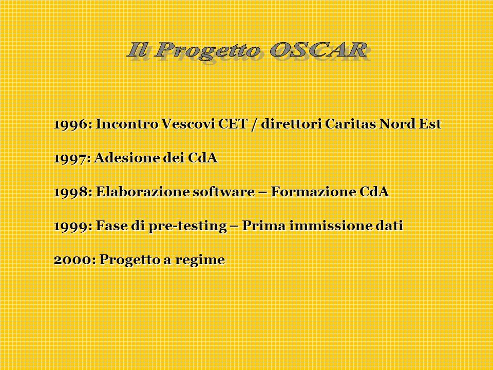 Il Progetto OSCAR 1996: Incontro Vescovi CET / direttori Caritas Nord Est. 1997: Adesione dei CdA.