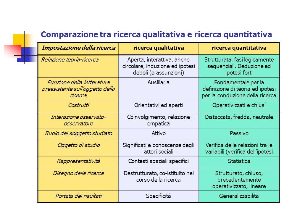 Comparazione tra ricerca qualitativa e ricerca quantitativa
