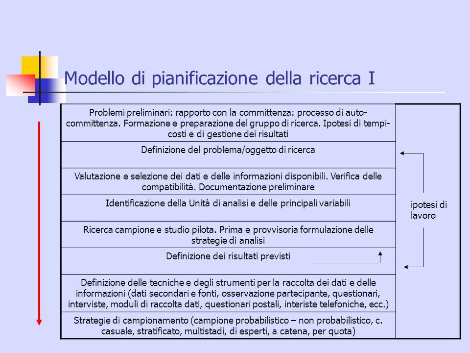 Modello di pianificazione della ricerca I