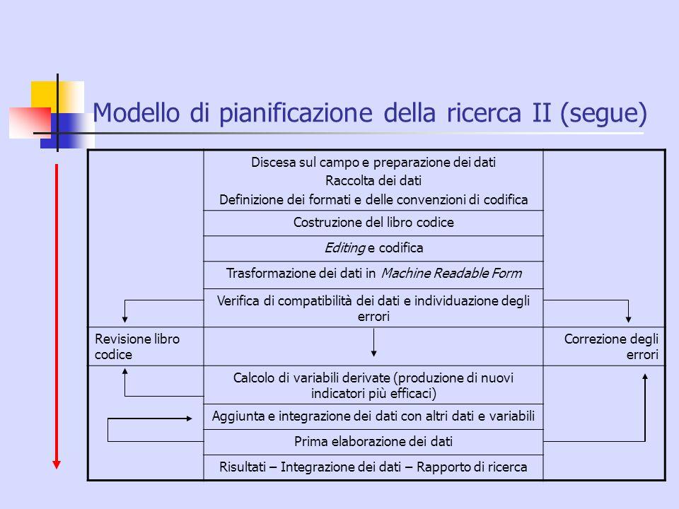 Modello di pianificazione della ricerca II (segue)