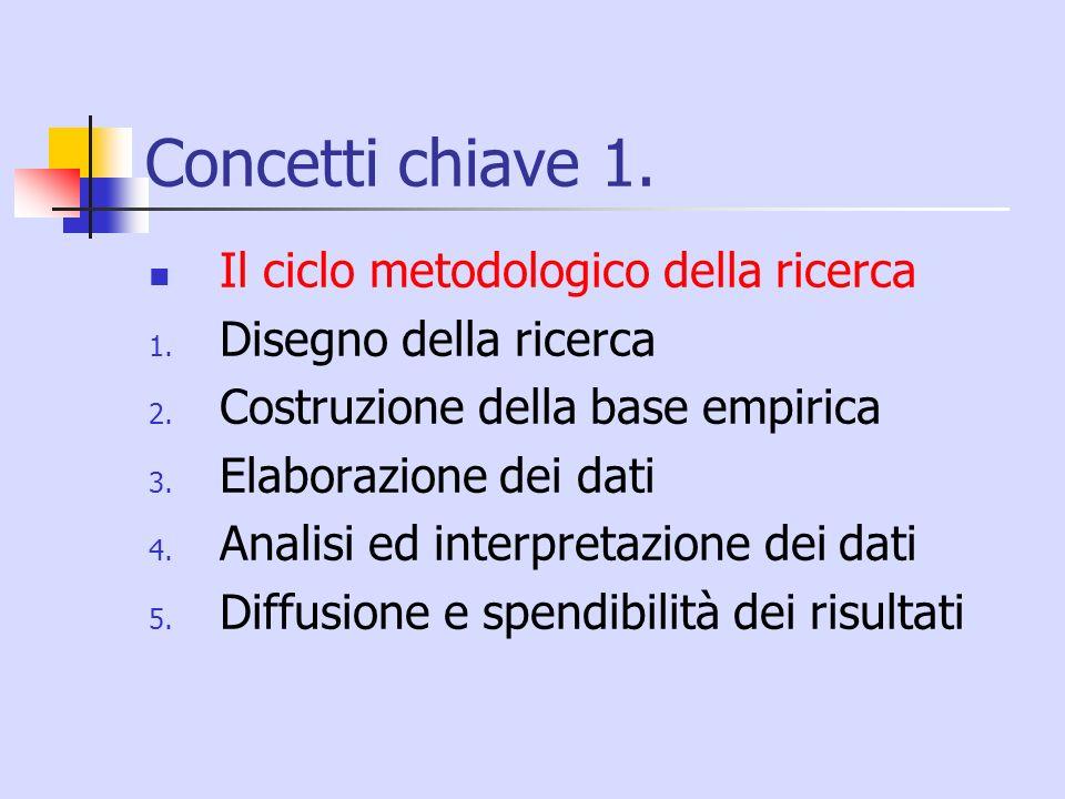 Concetti chiave 1. Il ciclo metodologico della ricerca