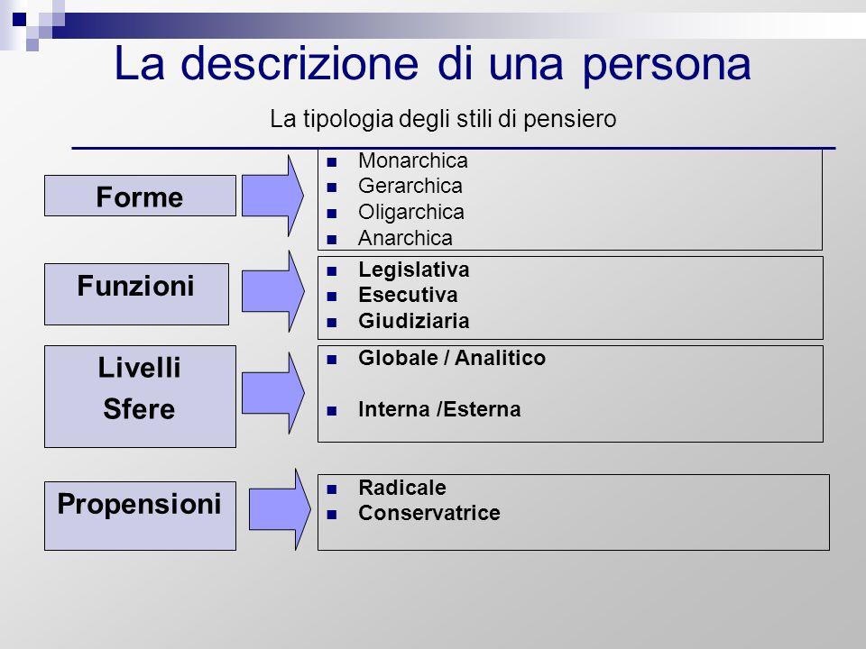 La descrizione di una persona