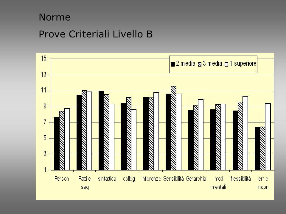 Norme Prove Criteriali Livello B