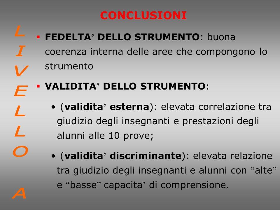 CONCLUSIONI FEDELTA' DELLO STRUMENTO: buona coerenza interna delle aree che compongono lo strumento.