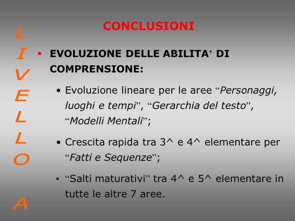 LIVELLO A CONCLUSIONI EVOLUZIONE DELLE ABILITA' DI COMPRENSIONE: