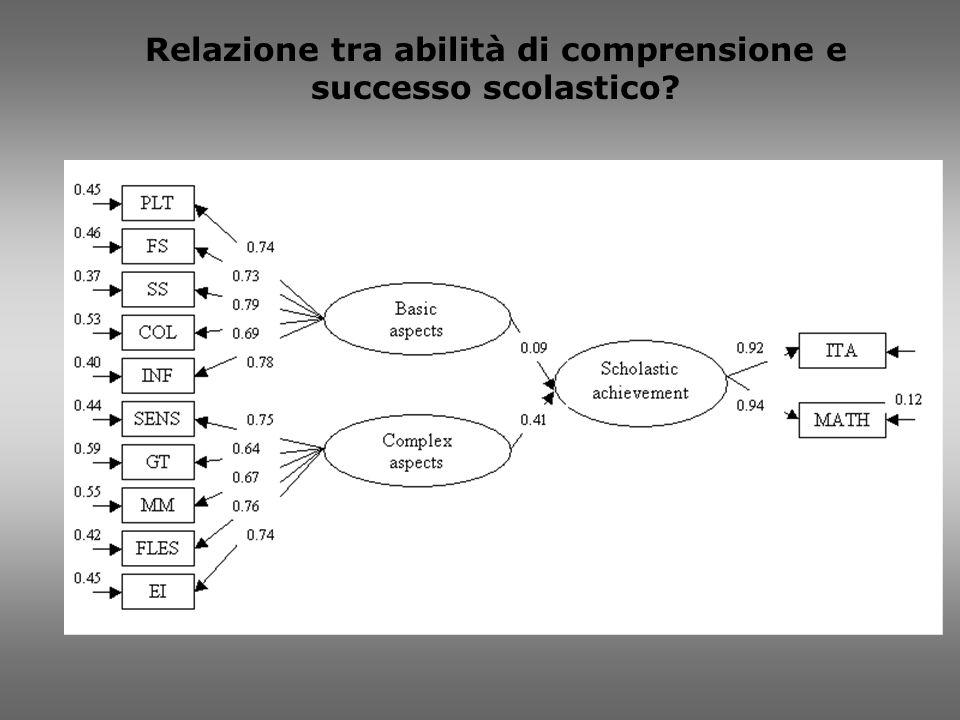 Relazione tra abilità di comprensione e successo scolastico