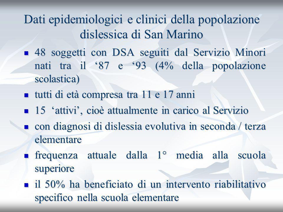 Dati epidemiologici e clinici della popolazione dislessica di San Marino