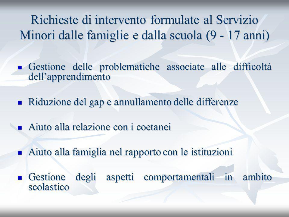 Richieste di intervento formulate al Servizio Minori dalle famiglie e dalla scuola (9 - 17 anni)