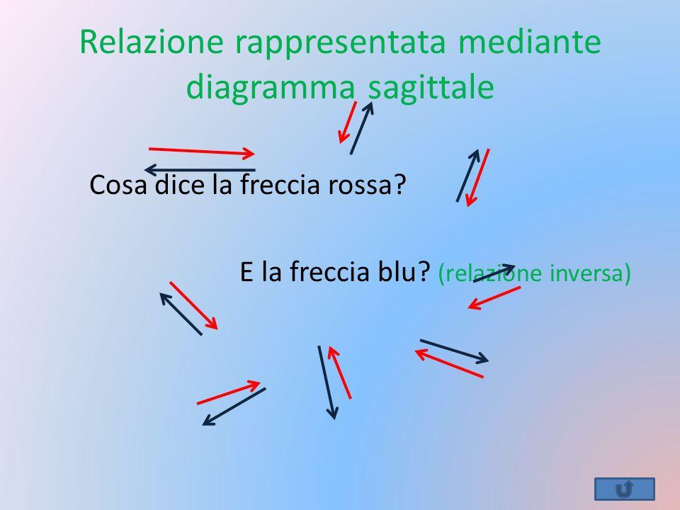 Relazione rappresentata mediante diagramma sagittale