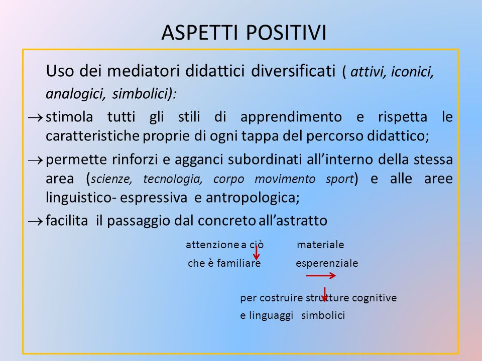 aspetti positivi Uso dei mediatori didattici diversificati ( attivi, iconici, analogici, simbolici):